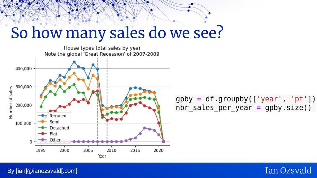 So how many sales do we see? By [ian]@ianozsval...