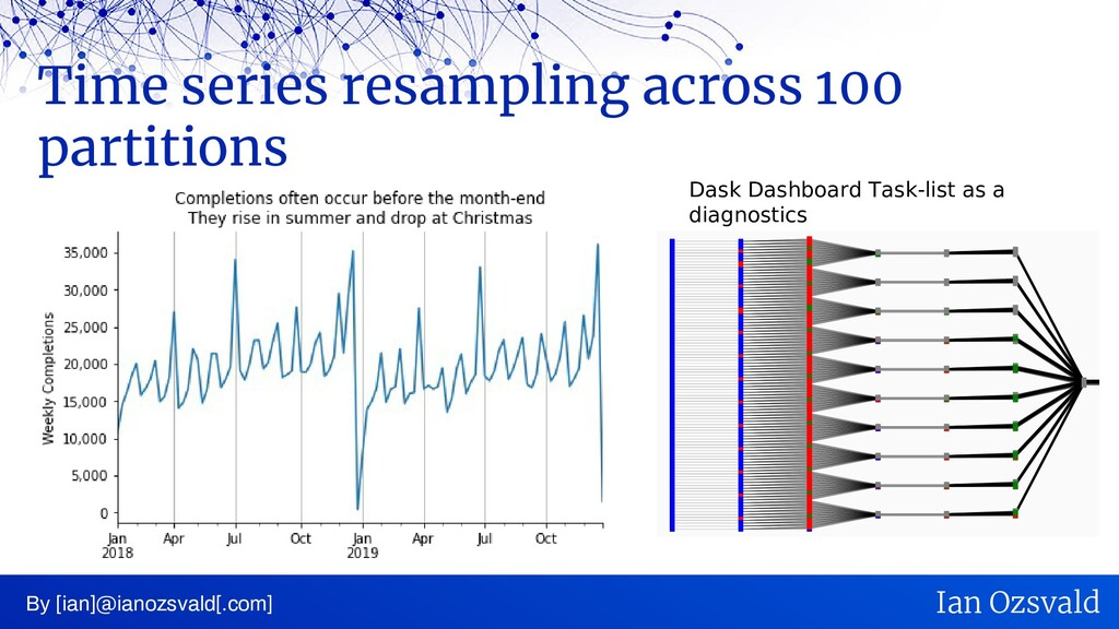 Time series resampling across 100 partitions By...