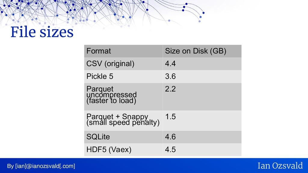 File sizes By [ian]@ianozsvald[.com] Ian Ozsval...