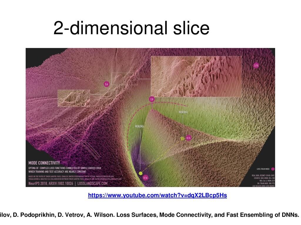 2-dimensional slice https://www.youtube.com/wat...
