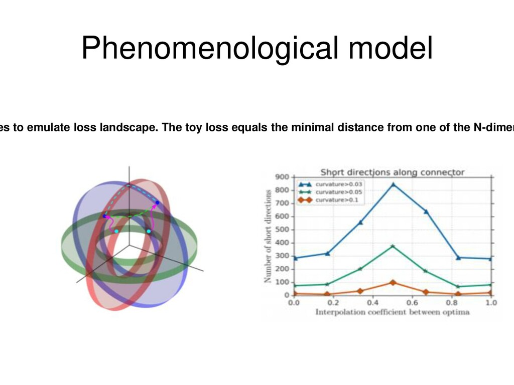 Phenomenological model es to emulate loss lands...