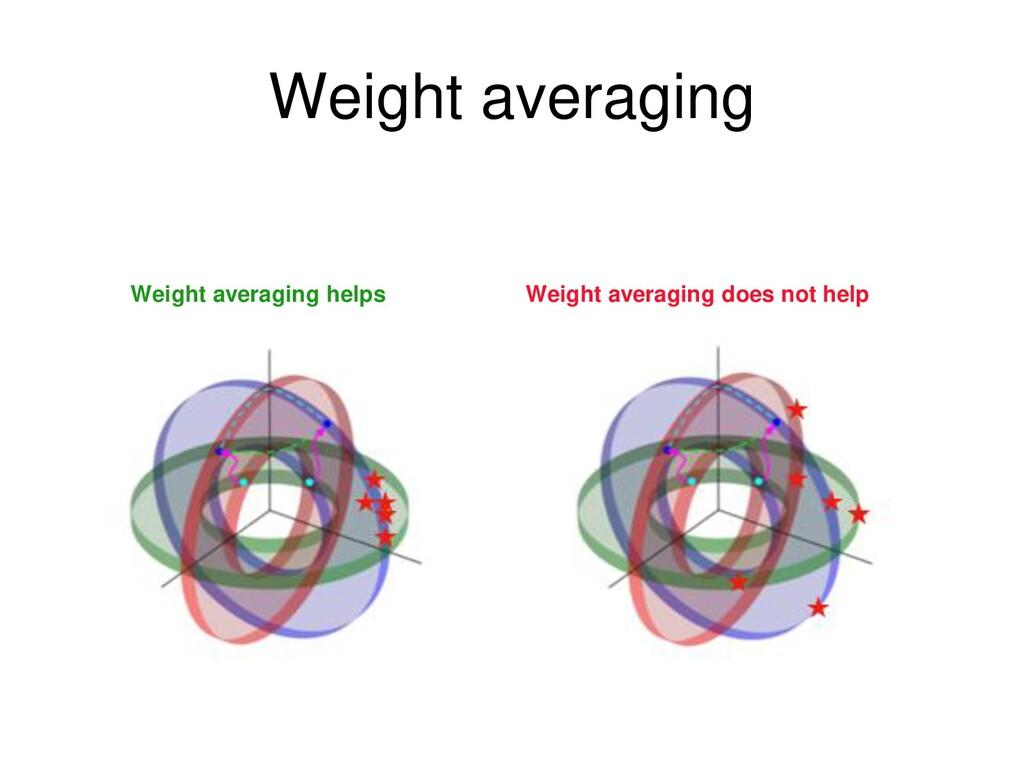 Weight averaging Weight averaging helps Weight ...