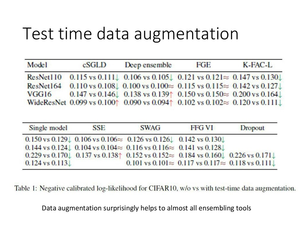 Test time data augmentation Data augmentation s...