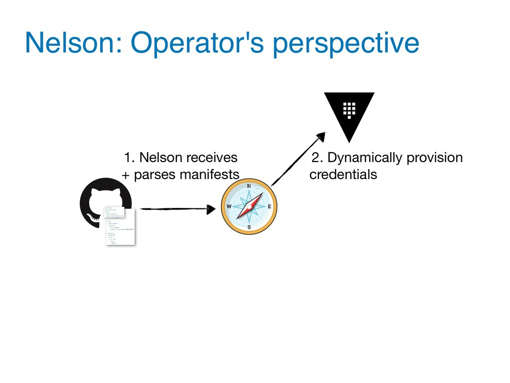 Nelson: Operator's perspective 1. Nelson receiv...