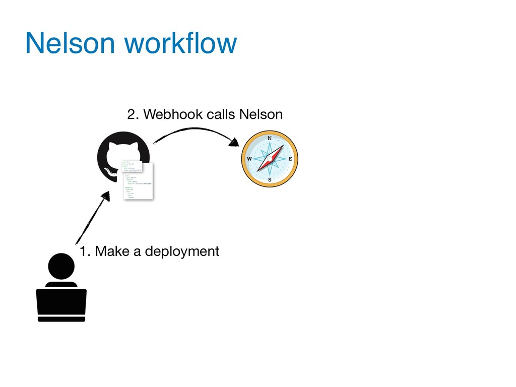 Nelson workflow 1. Make a deployment 2. Webhook ...
