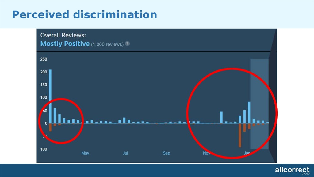 Perceived discrimination