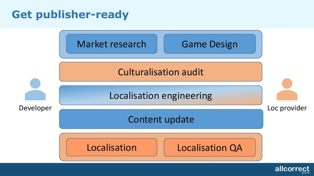 Market research Content update Localisation eng...