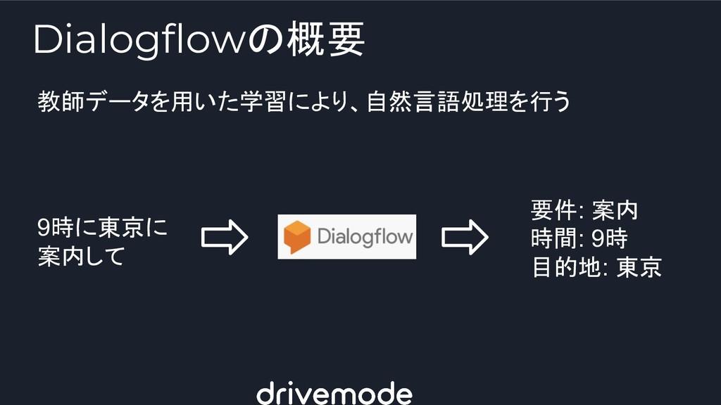 Dialogflowの概要 教師データを用いた学習により、自然言語処理を行う 9時に東京に 案...
