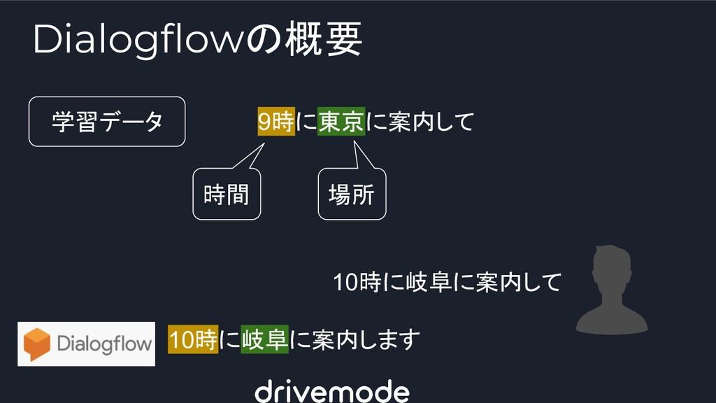 Dialogflowの概要 9時に東京に案内して 時間 場所 学習データ 10時に岐阜に案内し...