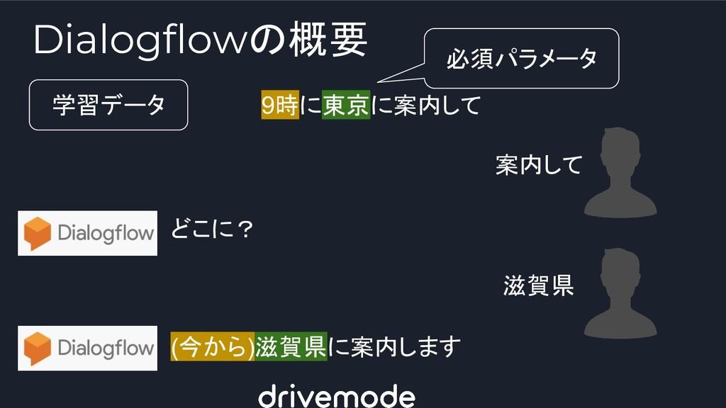 Dialogflowの概要 9時に東京に案内して 学習データ 案内して どこに? 滋賀県 (今...