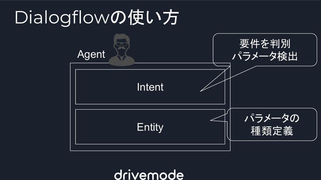 Dialogflowの使い方 Intent Entity Agent 要件を判別 パラメータ検...