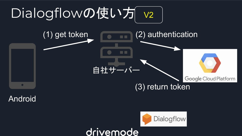Android 自社サーバー (1) get token (2) authentication...