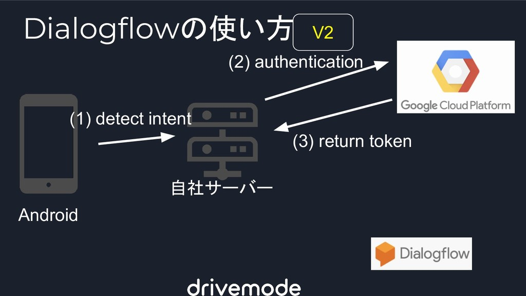 Android 自社サーバー (1) detect intent (2) authentica...