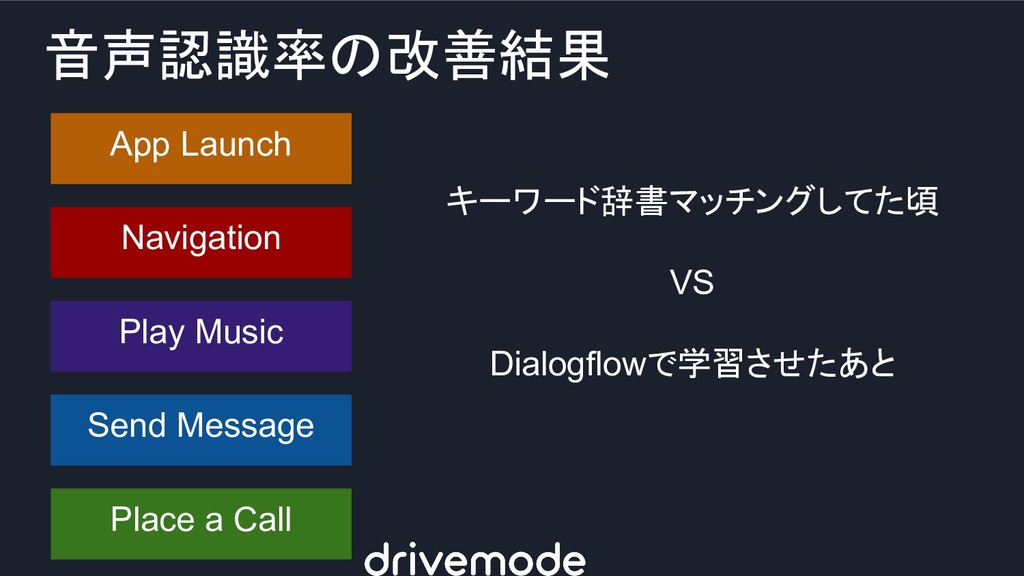 App Launch 音声認識率の改善結果 Navigation Play Music Sen...