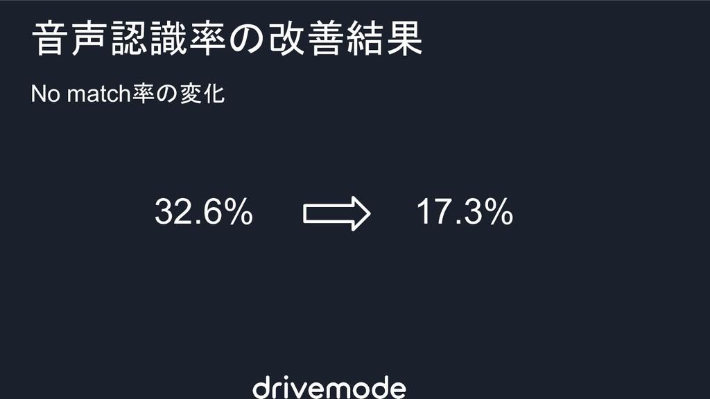 No match率の変化 音声認識率の改善結果 32.6% 17.3%