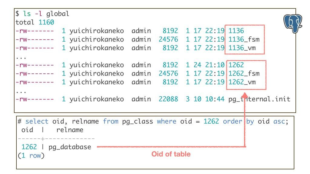 $ ls -l global total 1160 -rw------- 1 yuichiro...