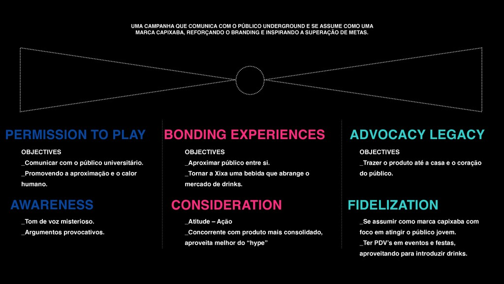 PERMISSION TO PLAY BONDING EXPERIENCES ADVOCACY...