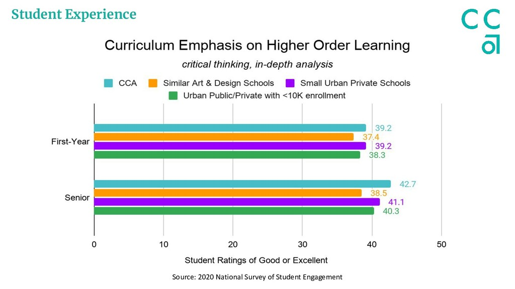 Student Experience Source: 2020 National Survey...