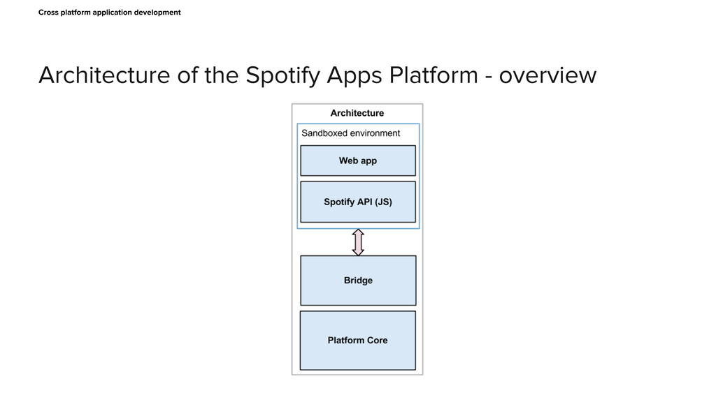 Architecture of the Spotify Apps Platform - ove...