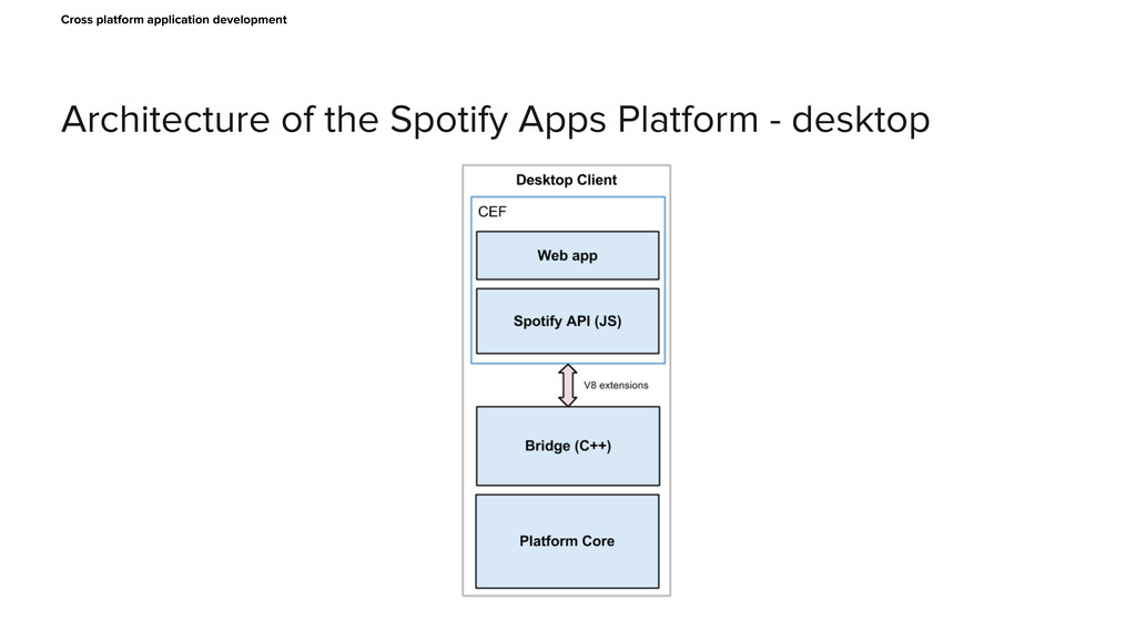 Architecture of the Spotify Apps Platform - des...