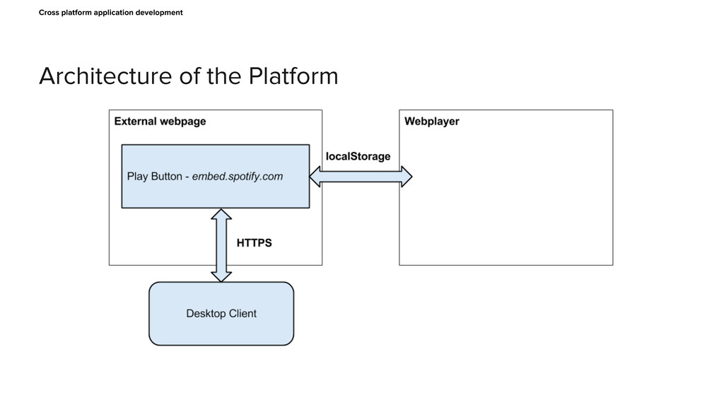 Architecture of the Platform Cross platform app...