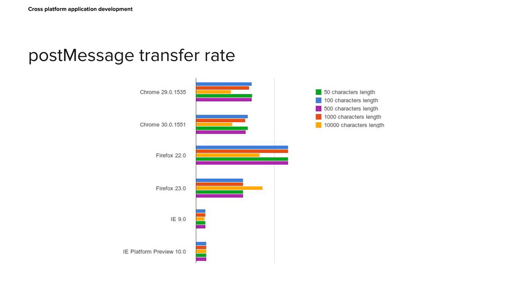 postMessage transfer rate Cross platform applic...