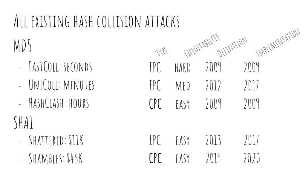All existing hash collision attacks MD5 - FastC...