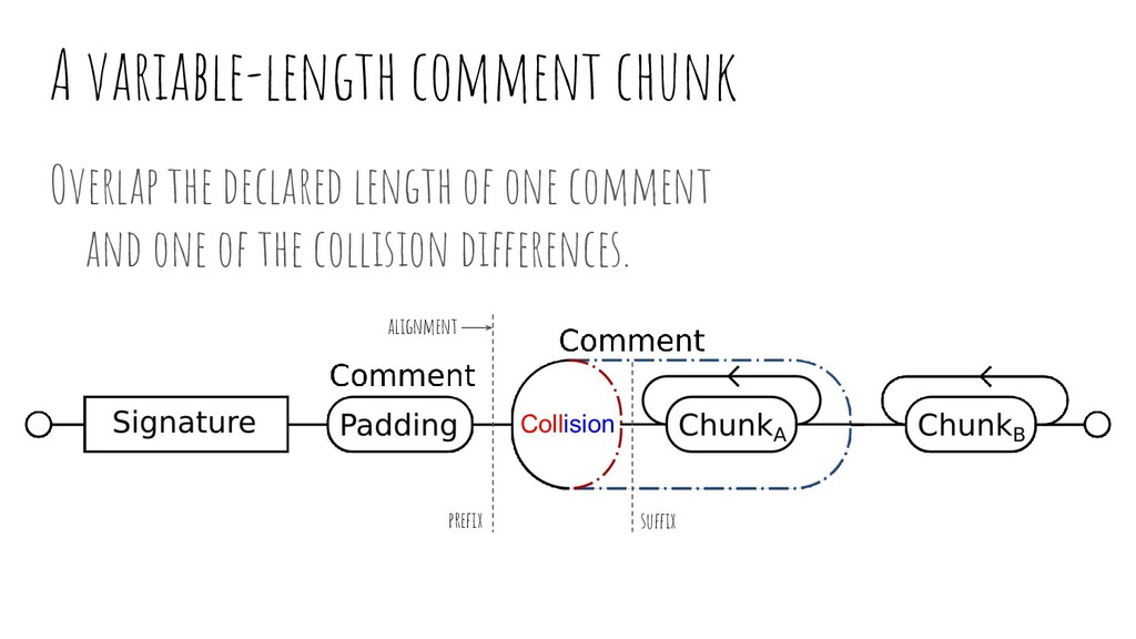 A variable-length comment chunk Overlap the dec...
