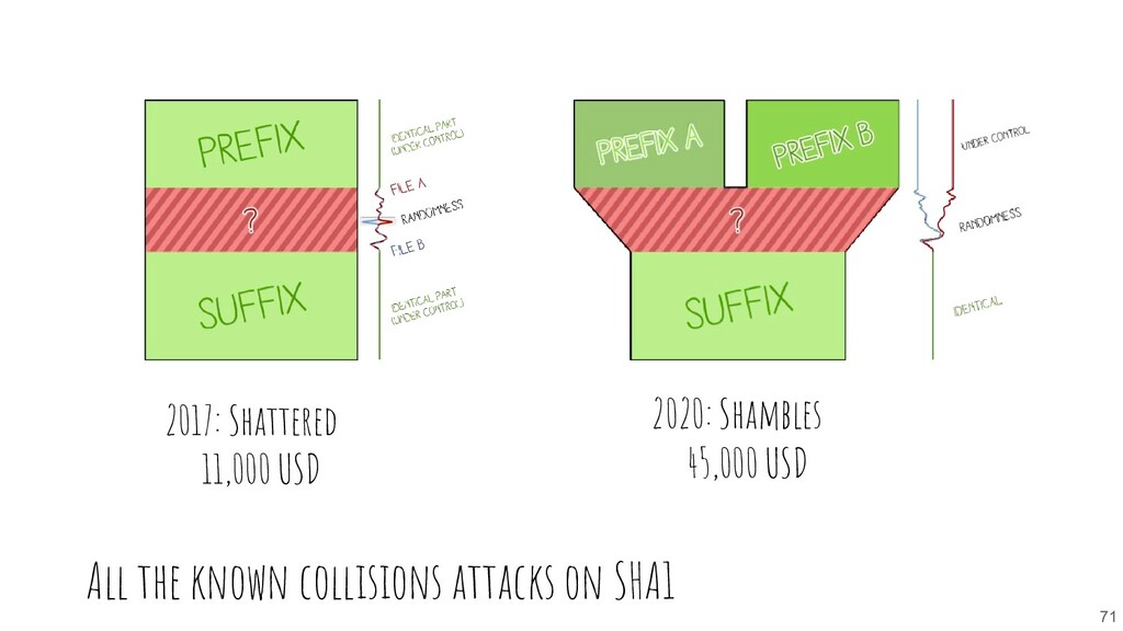 All the known collisions attacks on SHA1 71 201...