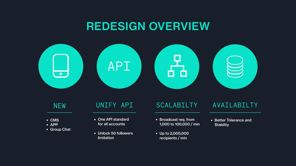 REDESIGN OVERVIEW UNIFY API SCALABILTY AVAILABI...