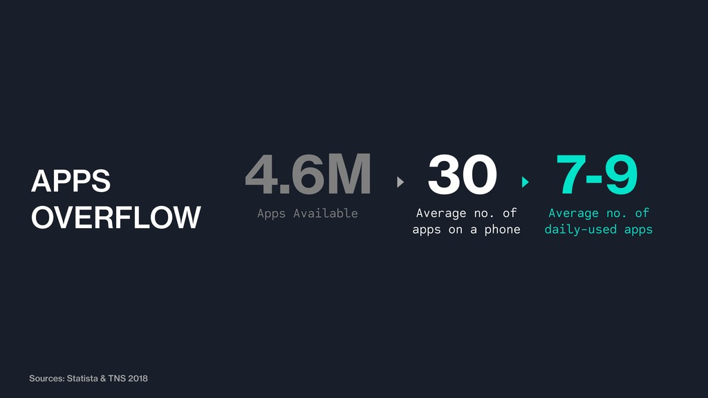 Apps Available 4.6M 30 Average no. of apps on a...