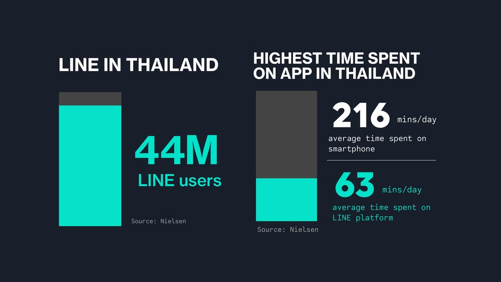 LINE IN THAILAND Source: Nielsen HIGHEST TIME S...