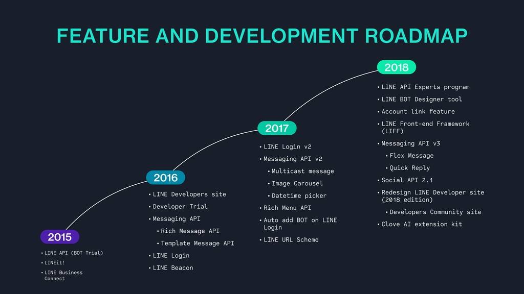 FEATURE AND DEVELOPMENT ROADMAP • LINE API (BOT...