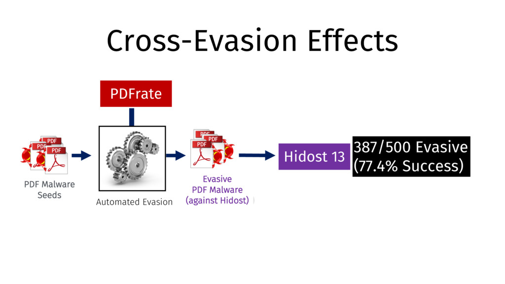 Evasive PDF Malware (against PDFrate) Cross-Eva...