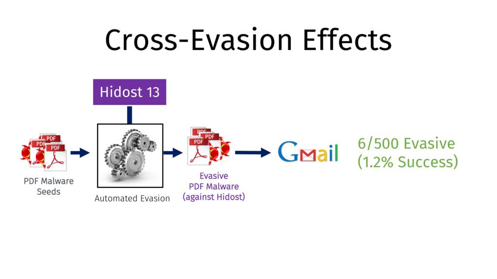 Cross-Evasion Effects PDF Malware Seeds Automat...