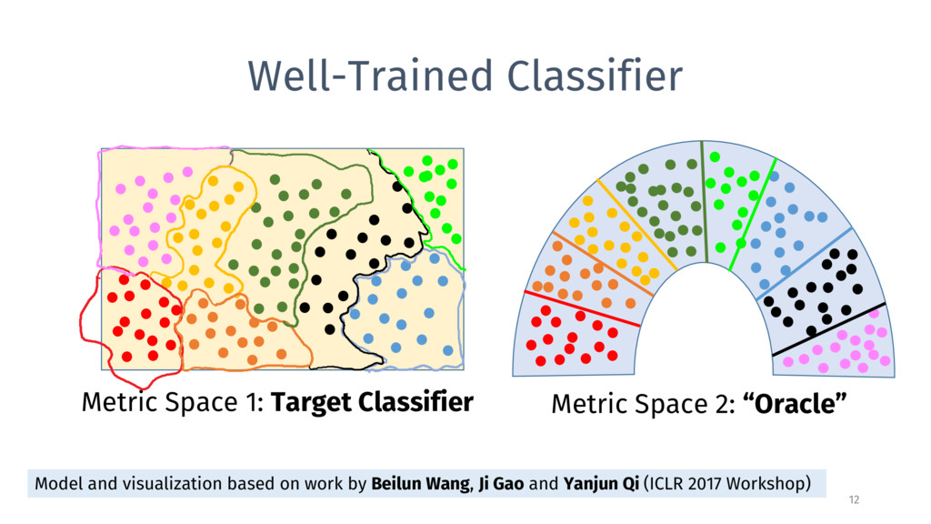Well-Trained Classifier 12 Metric Space 1: Targ...