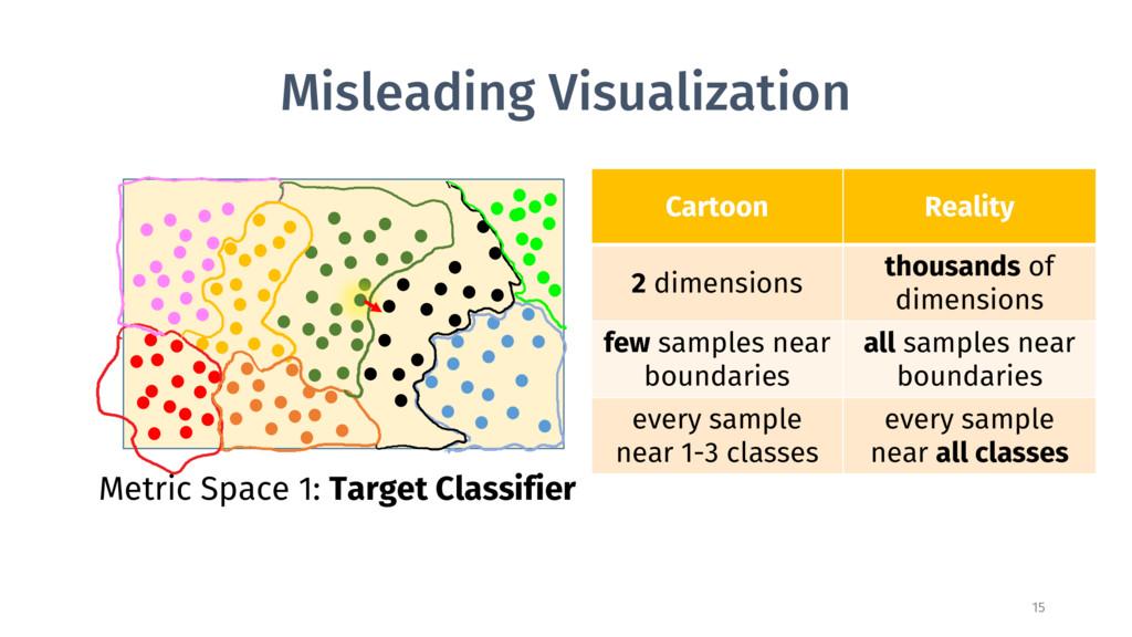 Misleading Visualization 15 Metric Space 1: Tar...