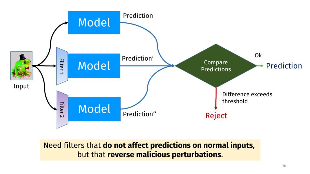 30 Model Model Model Filter 1 Filter 2 Predicti...