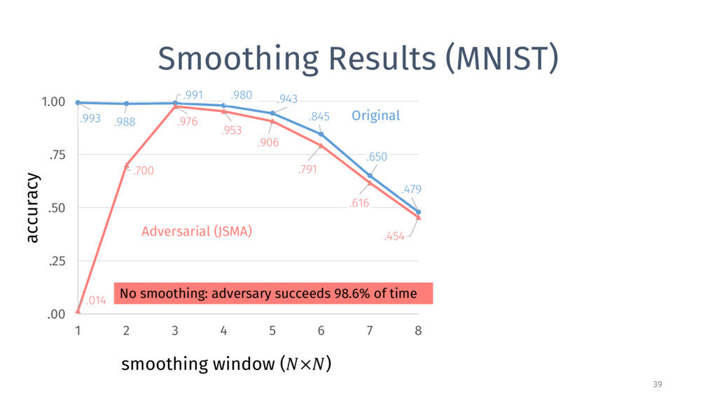 Smoothing Results (MNIST) 39 .993 .988 .991 .98...