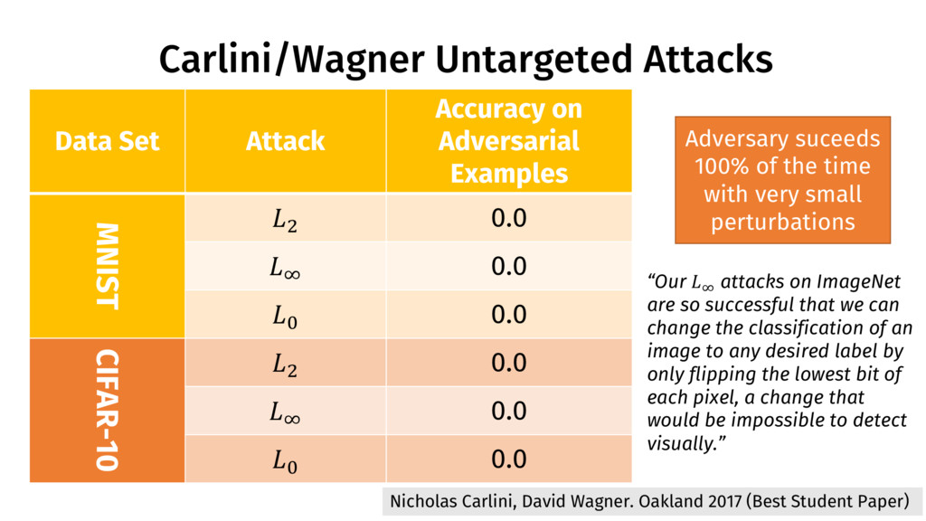 Carlini/Wagner Untargeted Attacks 41 Data Set A...