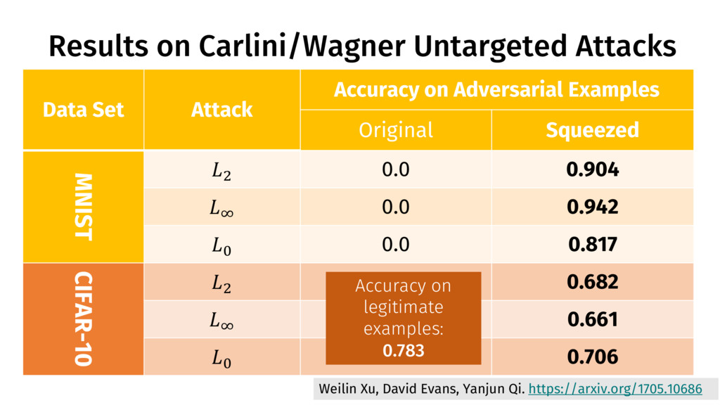 Results on Carlini/Wagner Untargeted Attacks 43...
