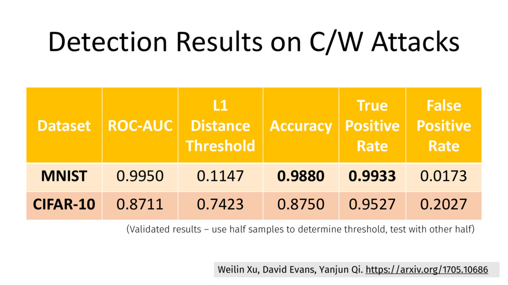 Detection Results on C/W Attacks Dataset ROC-AU...