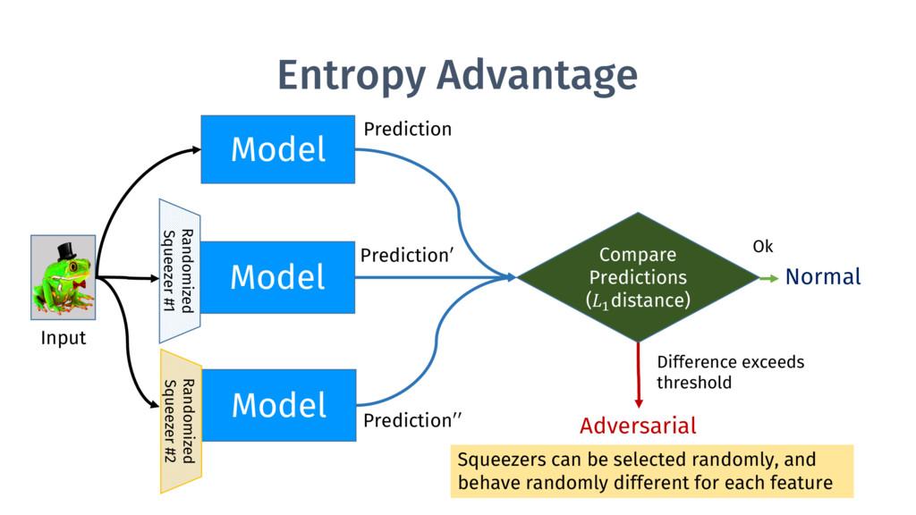Entropy Advantage Model Model Model Randomized ...
