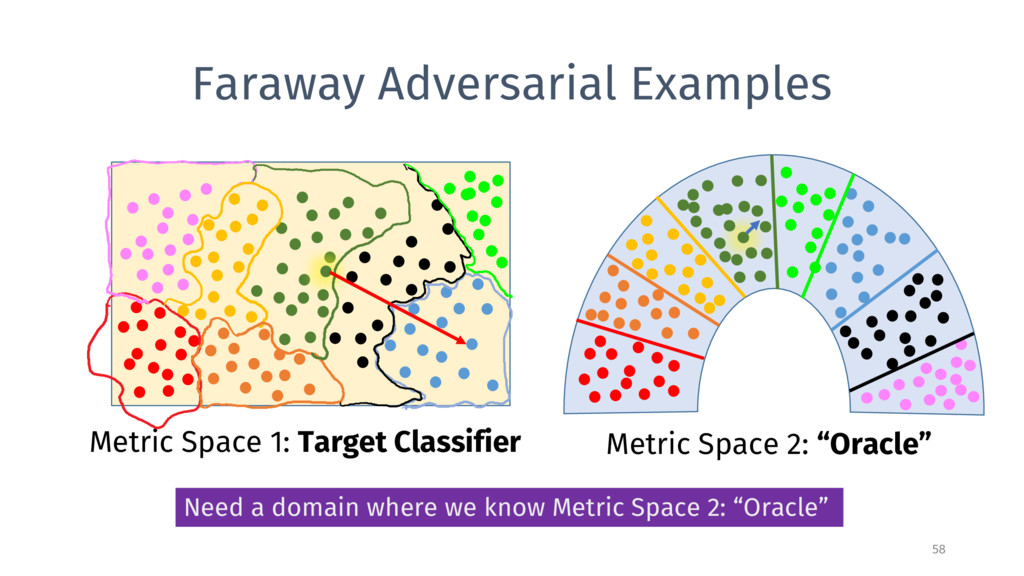 Faraway Adversarial Examples 58 Metric Space 1:...