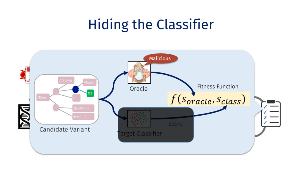 Variants Hiding the Classifier Clone Benign PDF...