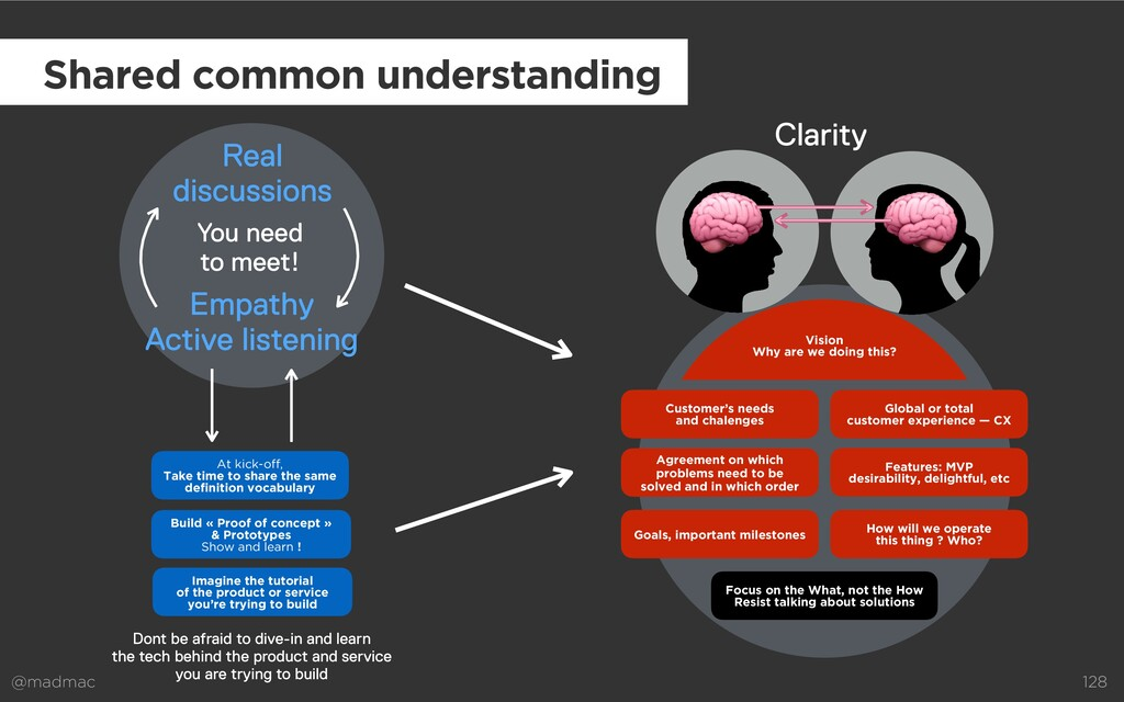 @madmac 128 Empathy   Active listening Real  d...
