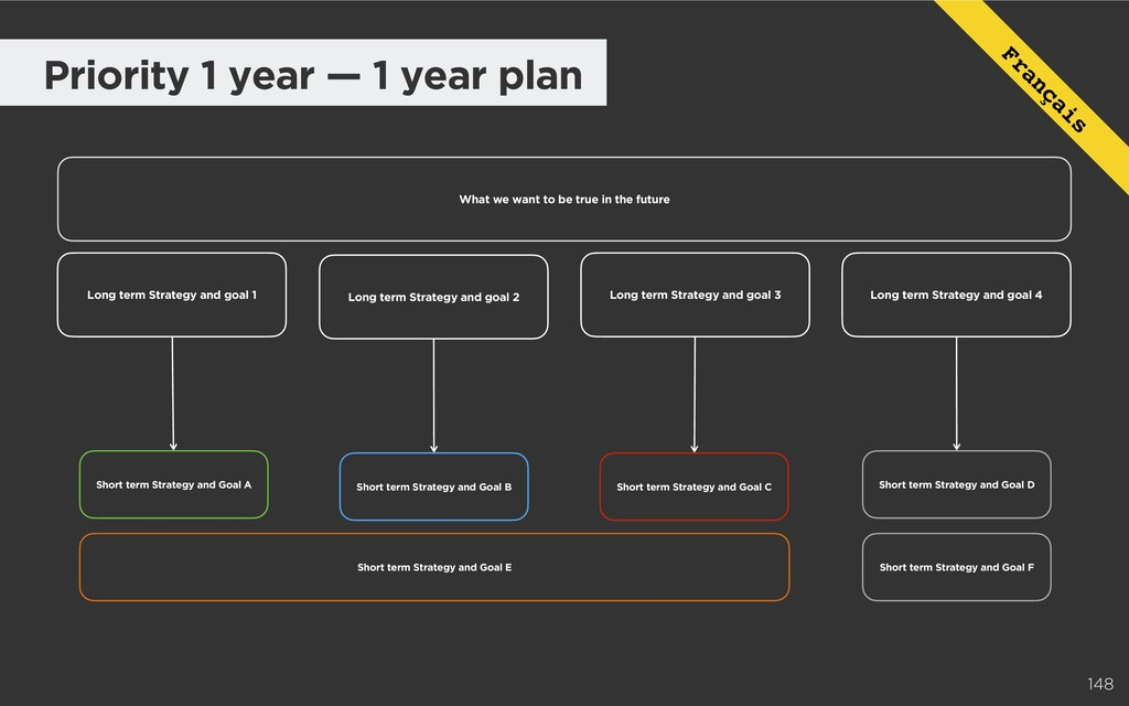 148 Short term Strategy and Goal D Short term S...