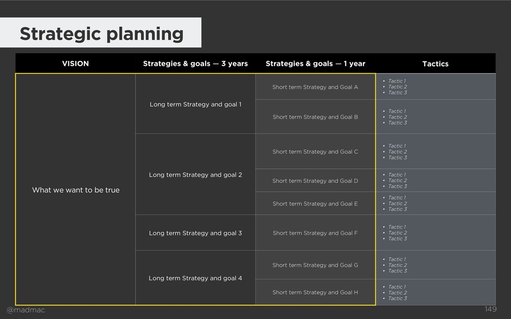 @madmac Strategic planning VISION Strategies & ...