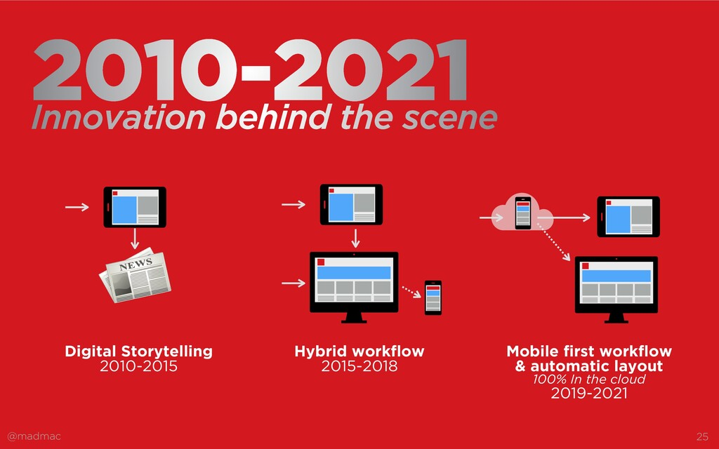 @madmac 25 2010-2021 Mobile first workflow   & ...