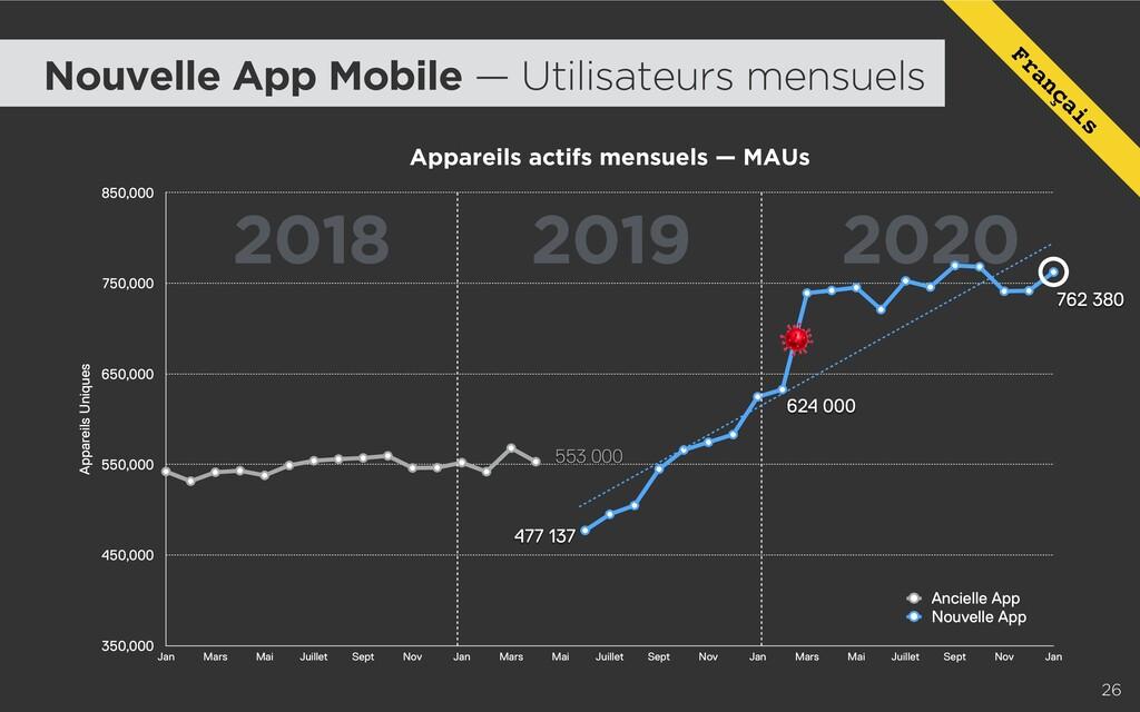 2018 2019 2020 26 Appareils actifs mensuels — M...